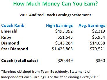 how much money can you make as a beachbody coach