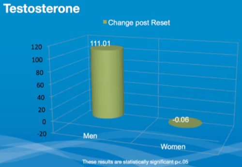 Beachbody Ultimate Reset Clinical Study Testosterone Increases in Men
