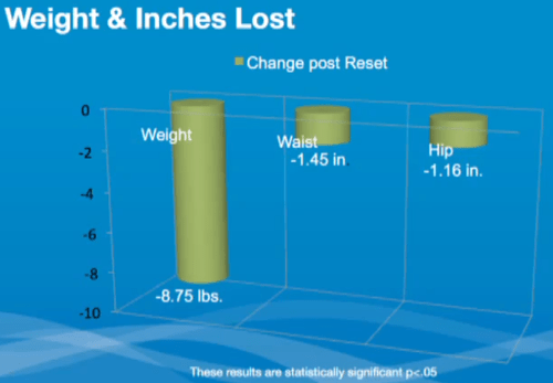 Beachbody Ultimate Reset Clinical Study Weight and Inches Lost