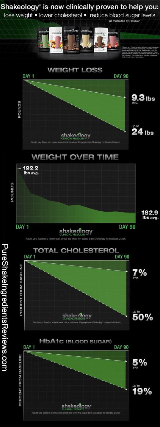 Shakeology is now Clinically proven to help with weight loss, lower cholesterol, and lower blood sugar!
