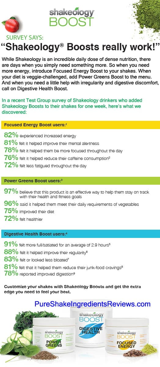 The Shakeology Boosts really do work! Check out what people are saying about the new Shakeology Boosts (Focused Energy, Power Greens, Digestive Health): http://www.pureshakeingredientsreviews.com/shakeology-boosts-review #ShakeologyBoost