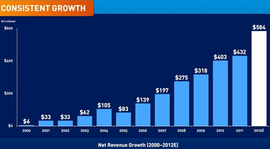 Beachbody Coach Benefits - Beachbody has had consistent growth year after year. Even during a time of recession.