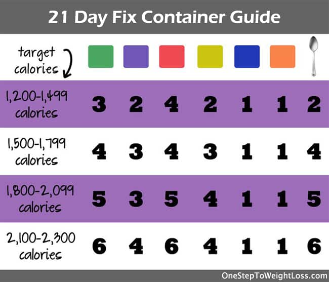 21 Day Fix Container Chart