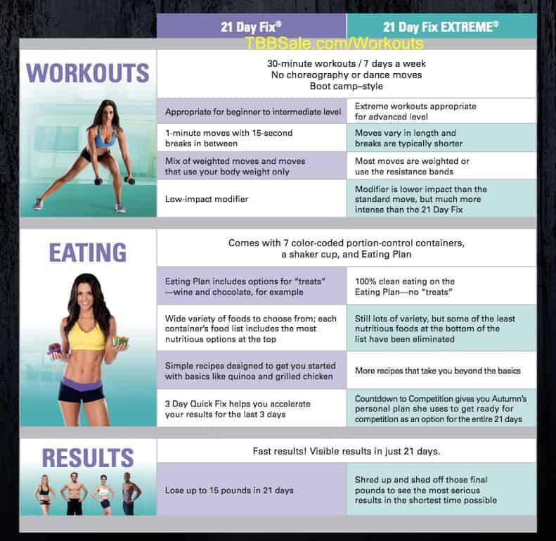 21 Day Fix vs 21 Day Fix EXTREME Comparison